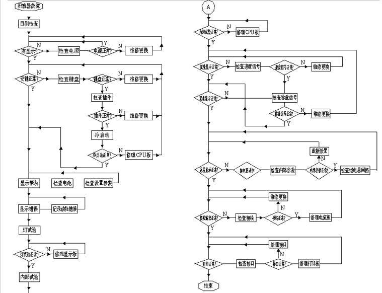 电脑积算器故障检修流程图