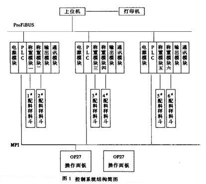 图1,控制系统结构简图